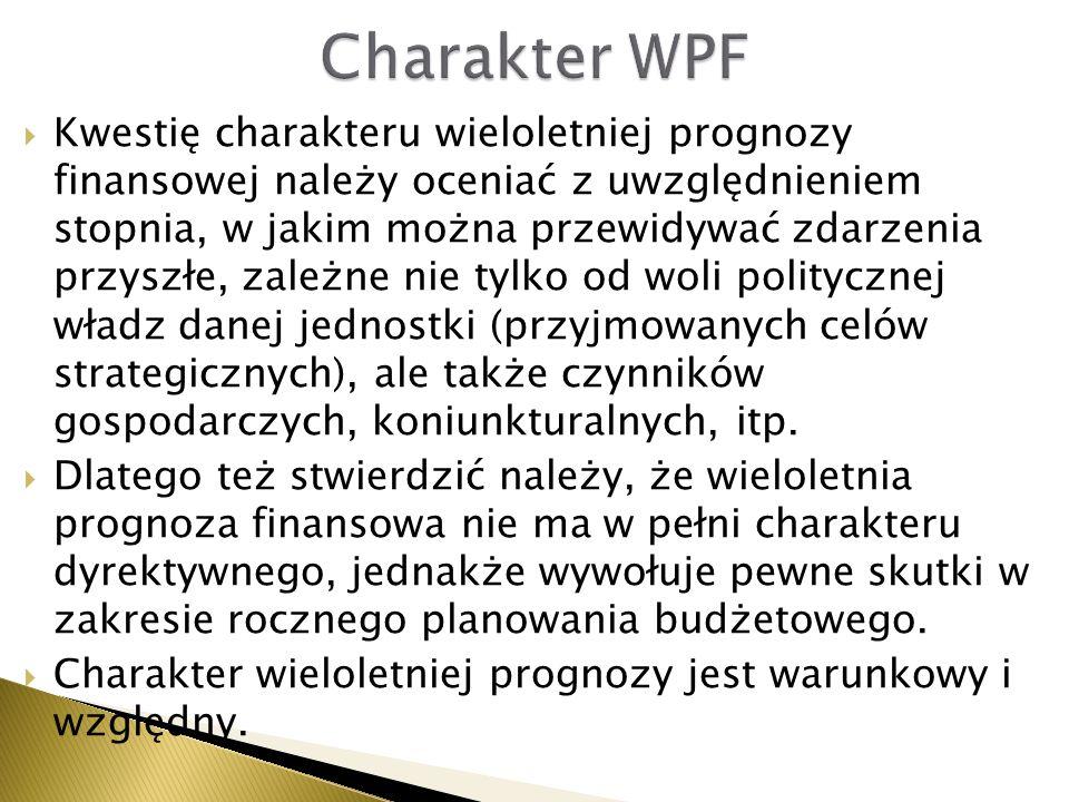 Charakter WPF