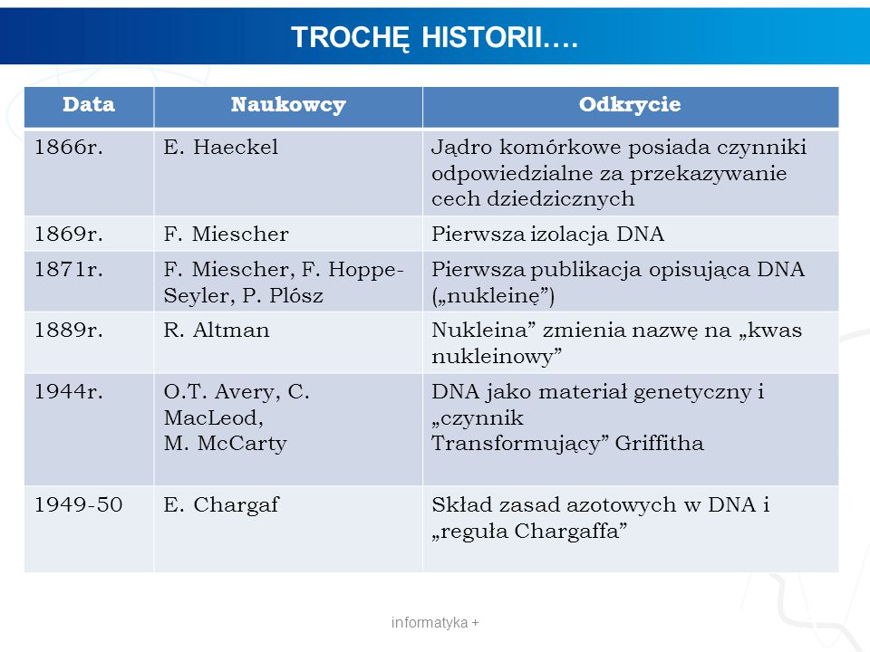 TROCHĘ HISTORII…. Data Naukowcy Odkrycie 1866r. E. Haeckel