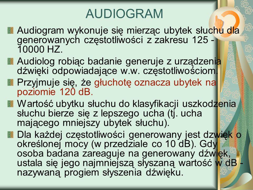AUDIOGRAM Audiogram wykonuje się mierząc ubytek słuchu dla generowanych częstotliwości z zakresu 125 - 10000 HZ.