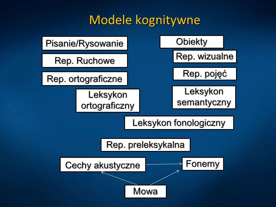 Modele kognitywne Obiekty Pisanie/Rysowanie Rep. wizualne Rep. Ruchowe