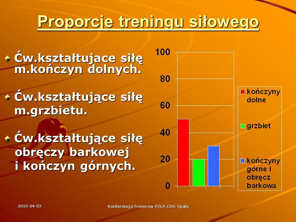 Proporcje treningu siłowego
