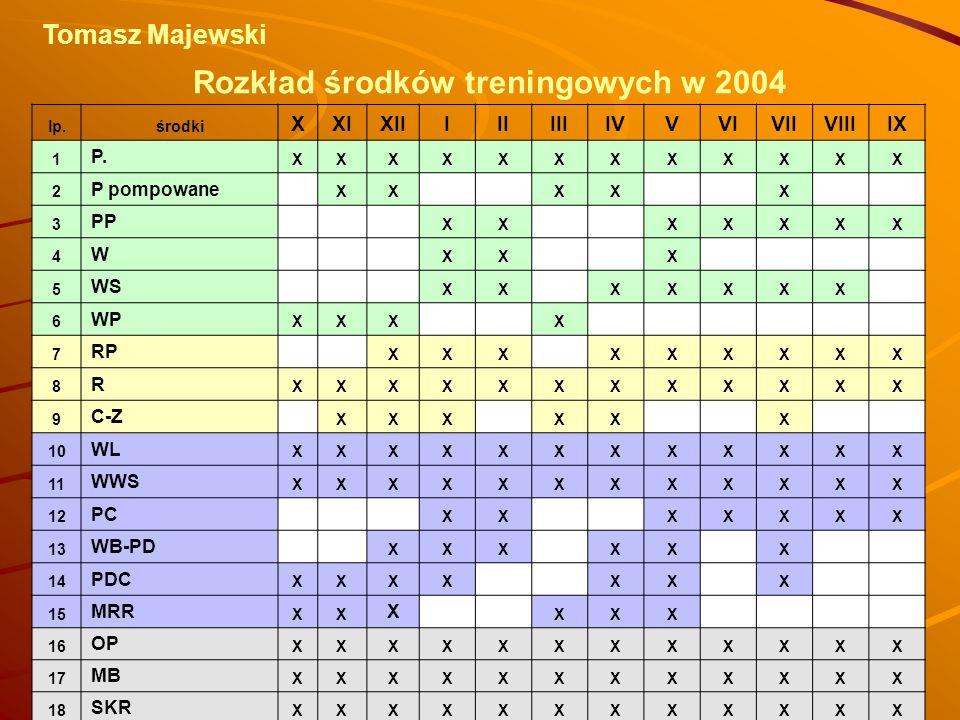 Rozkład środków treningowych w 2004
