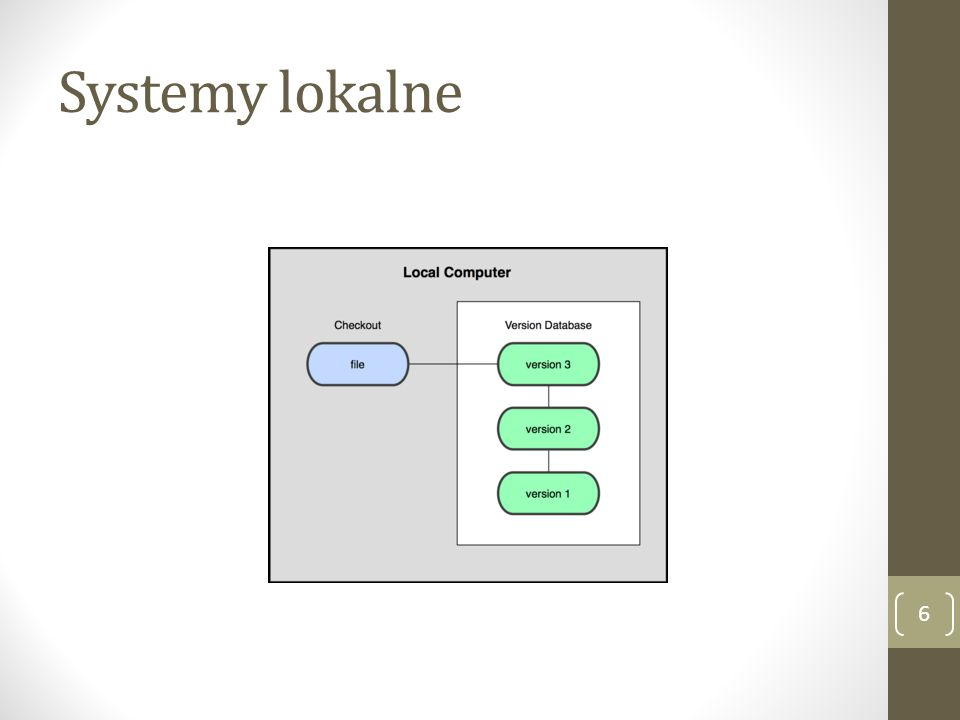 Systemy lokalne
