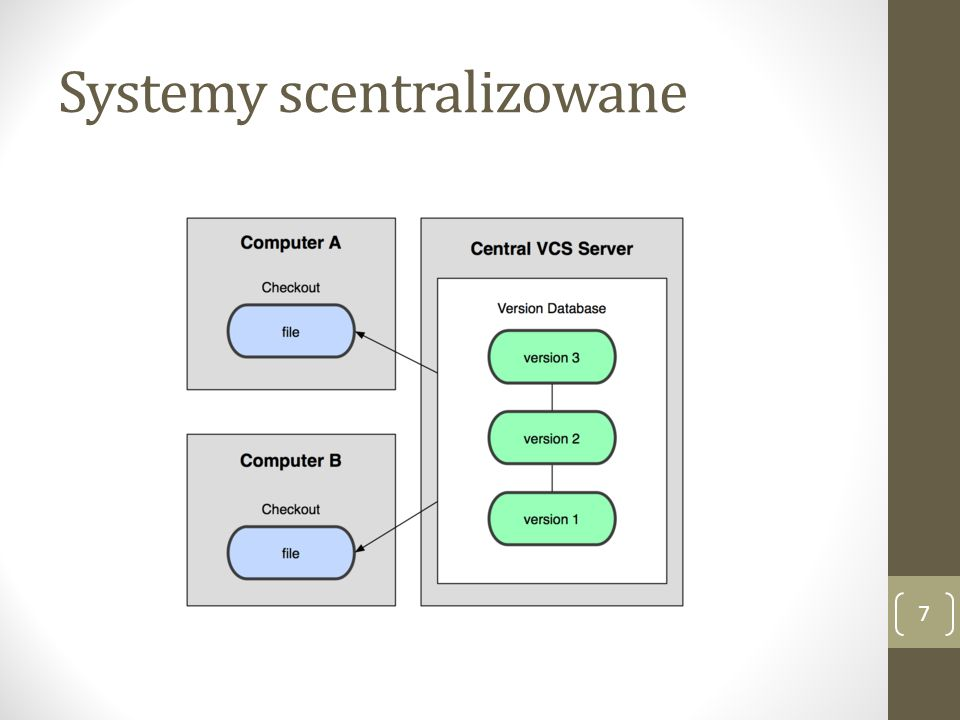 Systemy scentralizowane
