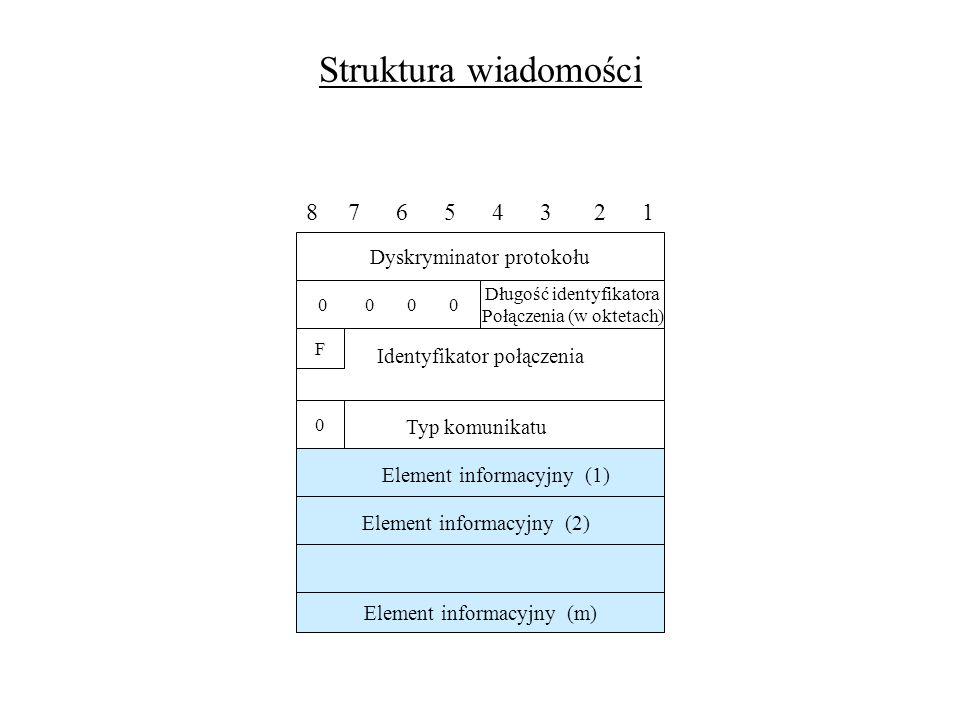 Struktura wiadomości 8 7 6 5 4 3 2 1 Dyskryminator protokołu