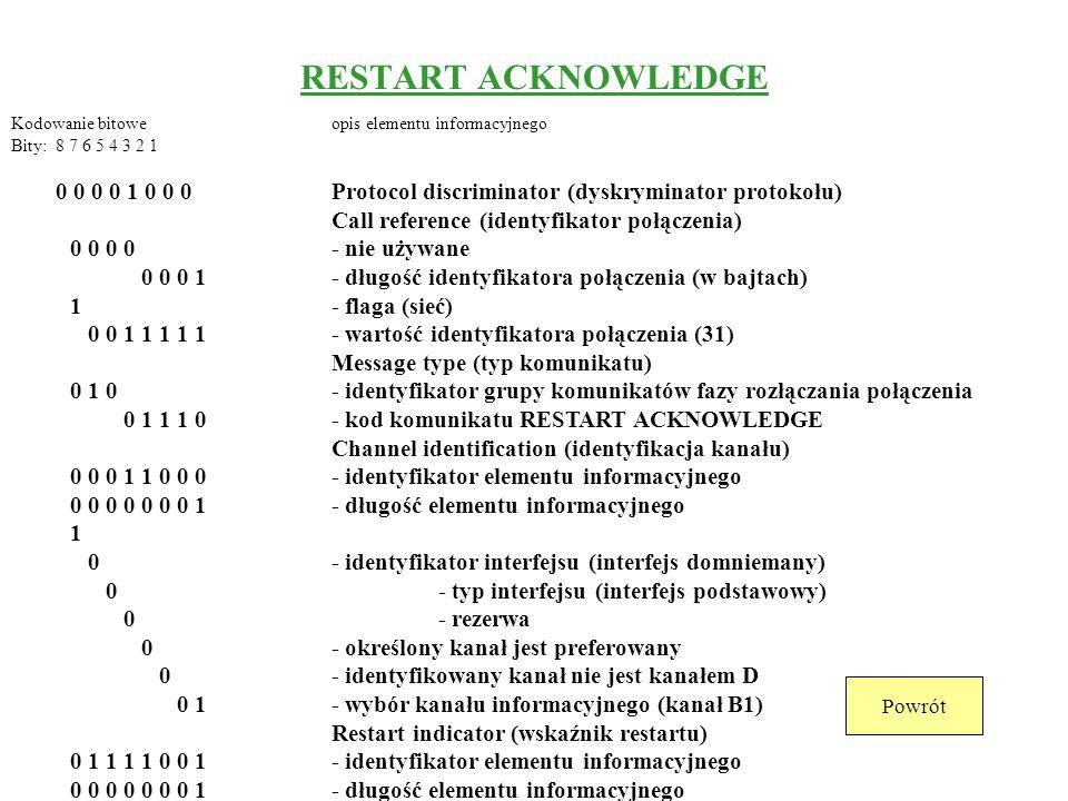 RESTART ACKNOWLEDGE Call reference (identyfikator połączenia)