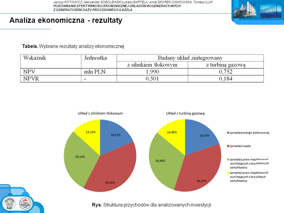 Rys. Struktura przychodów dla analizowanych inwestycji