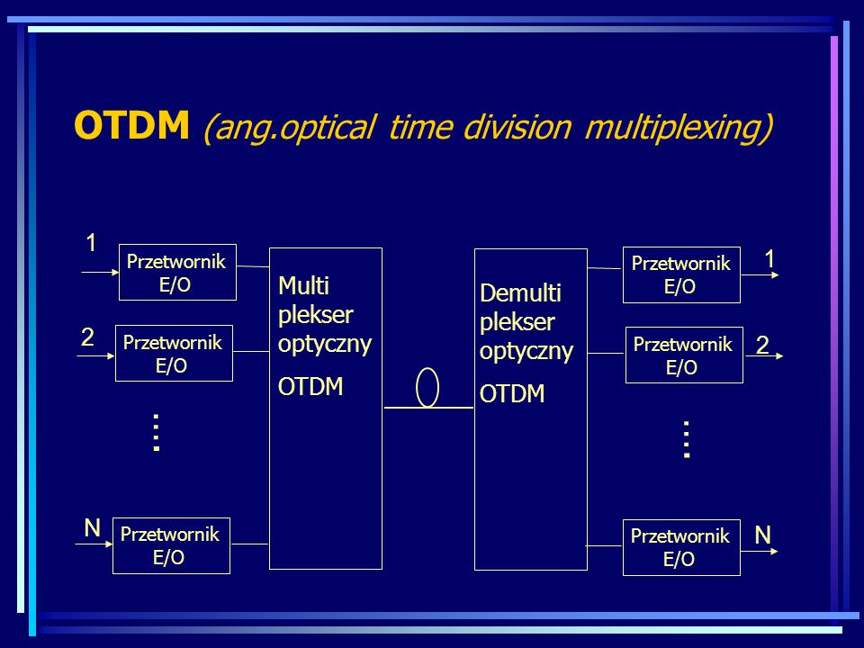 OTDM (ang.optical time division multiplexing)