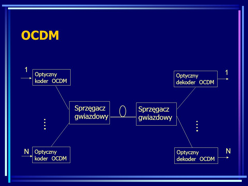 OCDM …. …. 1 1 Sprzęgacz gwiazdowy Sprzęgacz gwiazdowy N N