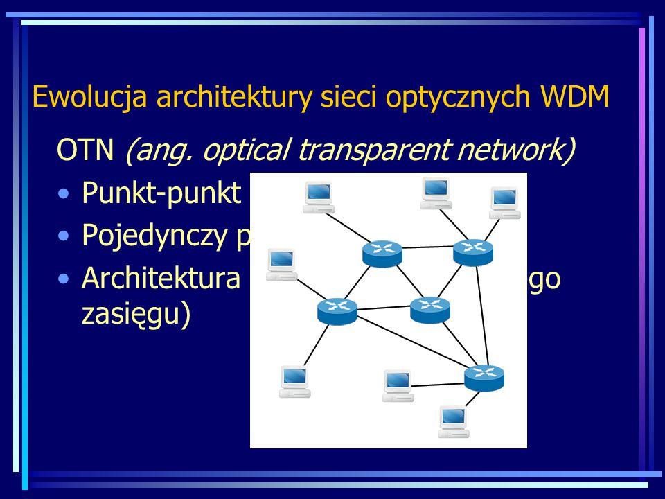 Ewolucja architektury sieci optycznych WDM