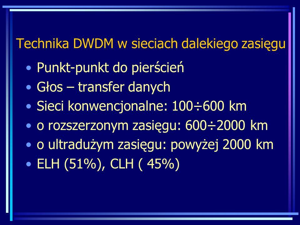 Technika DWDM w sieciach dalekiego zasięgu