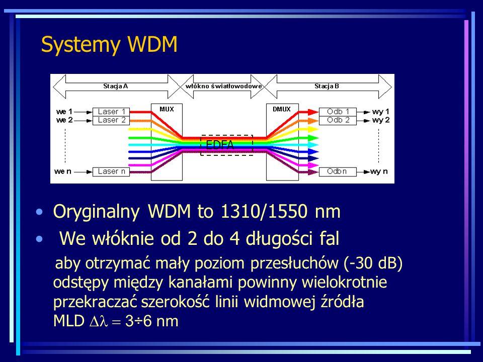 Systemy WDM Oryginalny WDM to 1310/1550 nm