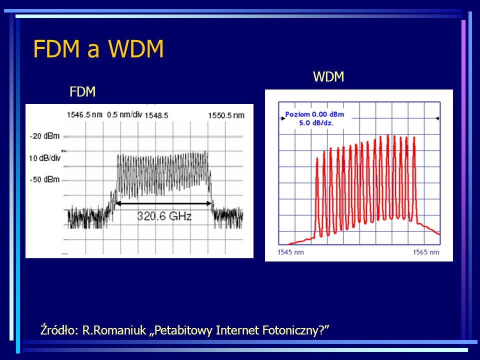 """FDM a WDM WDM FDM Źródło: R.Romaniuk """"Petabitowy Internet Fotoniczny"""