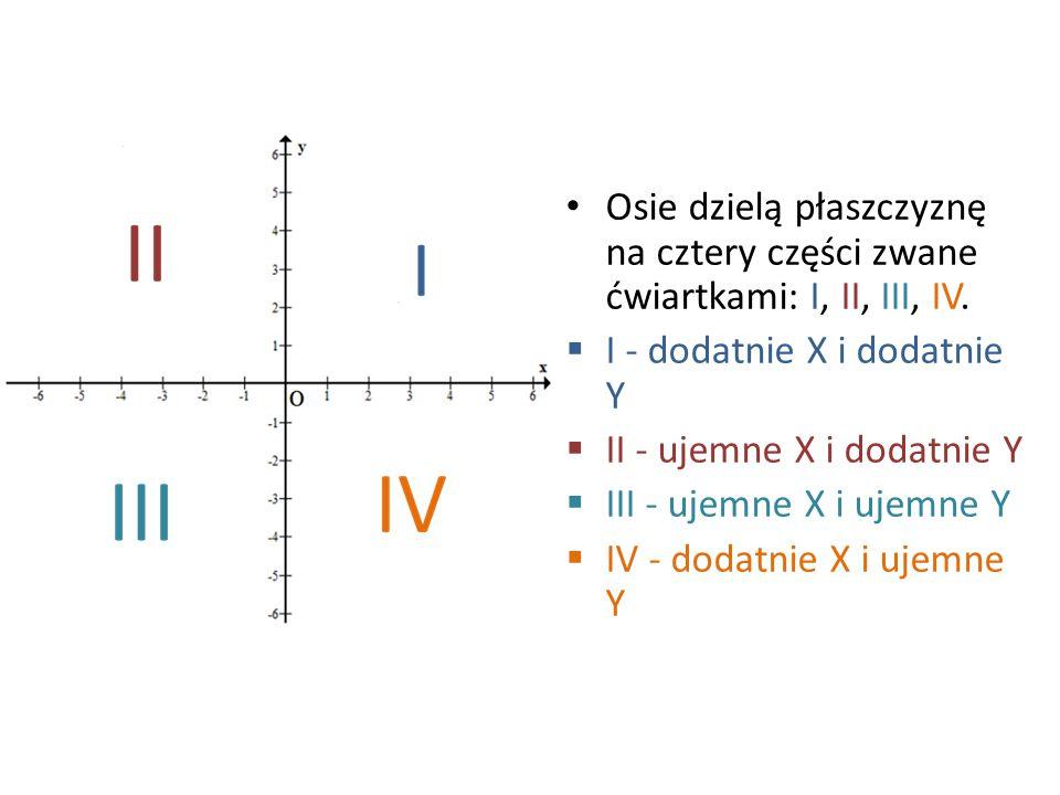 Osie dzielą płaszczyznę na cztery części zwane ćwiartkami: I, II, III, IV.