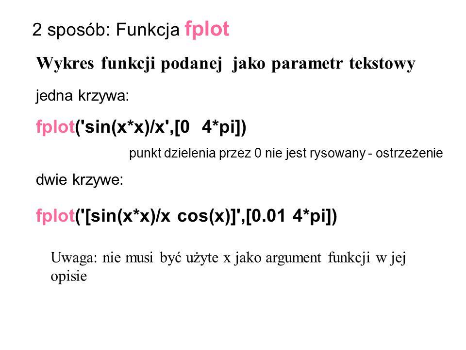 Wykres funkcji podanej jako parametr tekstowy