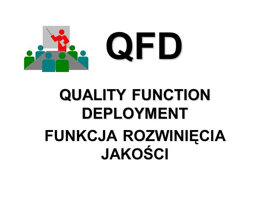 QUALITY FUNCTION DEPLOYMENT FUNKCJA ROZWINIĘCIA JAKOŚCI