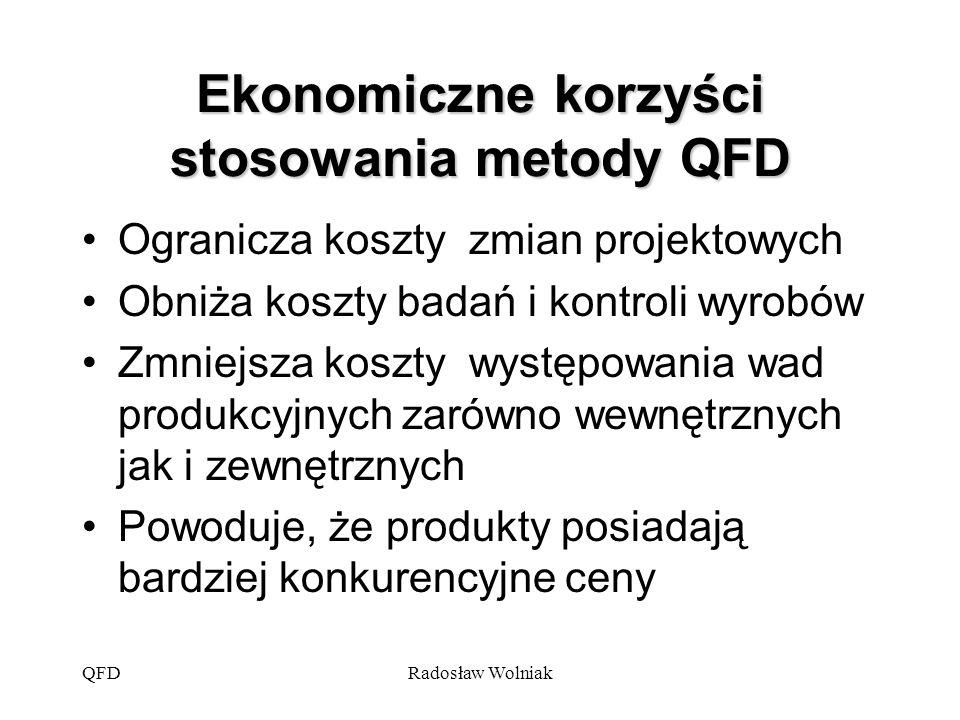 Ekonomiczne korzyści stosowania metody QFD