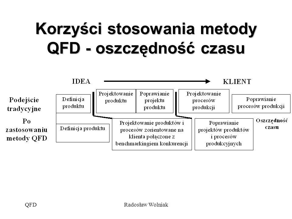 Korzyści stosowania metody QFD - oszczędność czasu