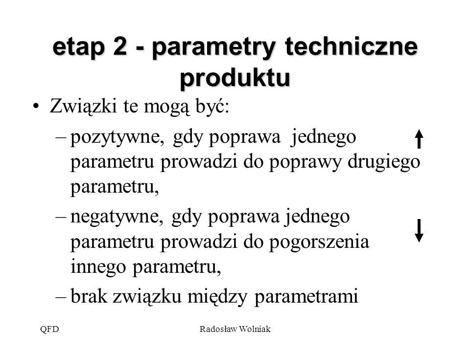 etap 2 - parametry techniczne produktu