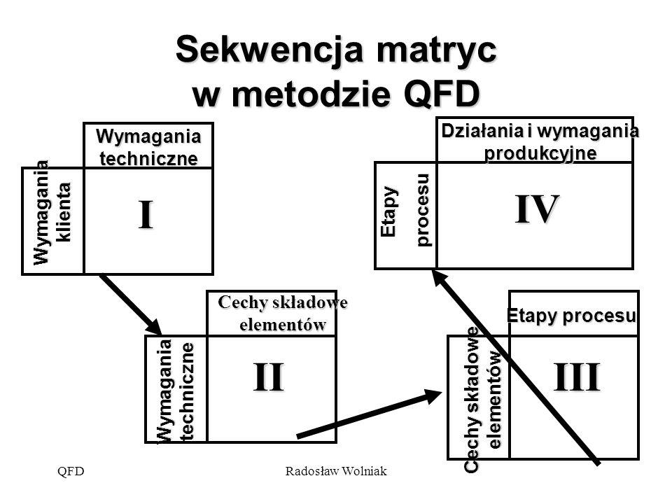 Sekwencja matryc w metodzie QFD