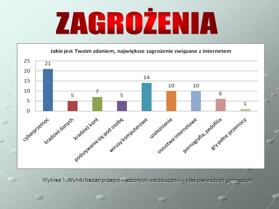 ZAGROŻENIA Wykres 1: Wyniki badań przeprowadzonych wśród uczniów klas pierwszych gimnazjum