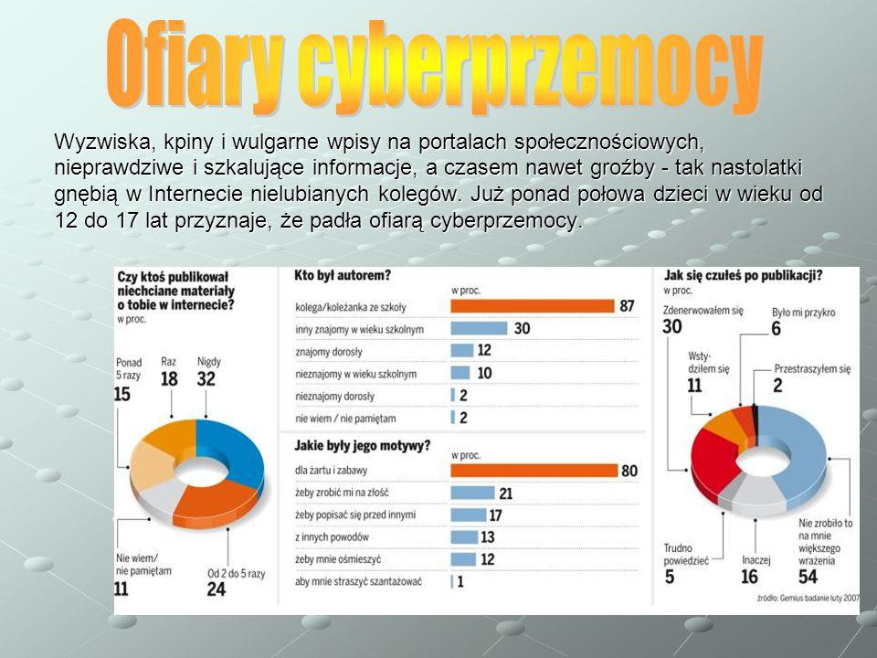 Ofiary cyberprzemocy