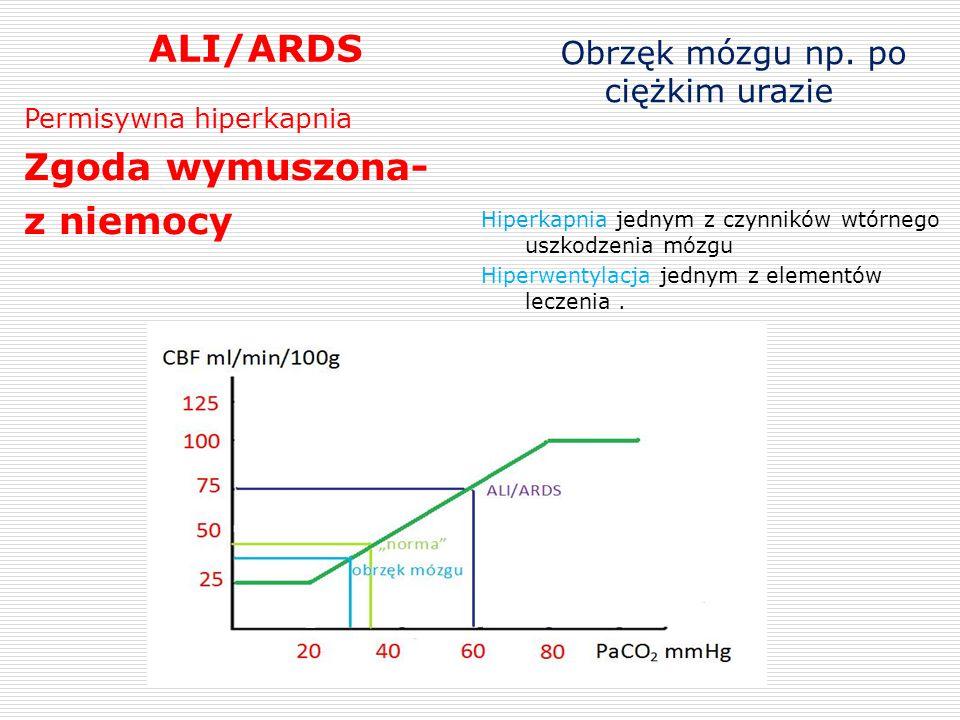 ALI/ARDS Zgoda wymuszona- z niemocy Obrzęk mózgu np. po ciężkim urazie