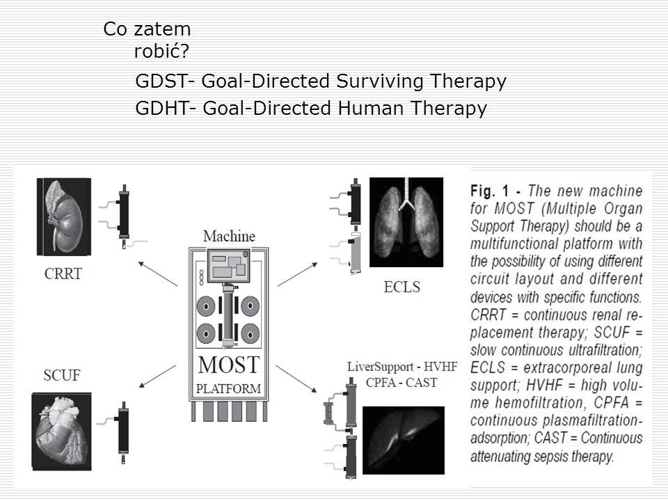 Co zatem robić GDST- Goal-Directed Surviving Therapy GDHT- Goal-Directed Human Therapy