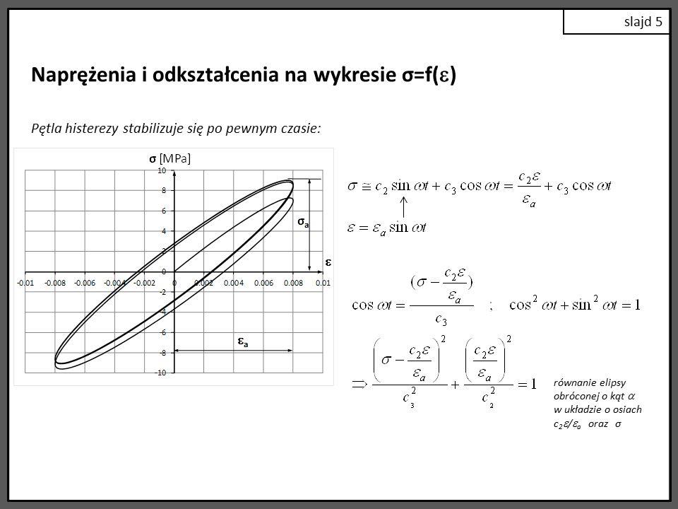 Naprężenia i odkształcenia na wykresie σ=f()