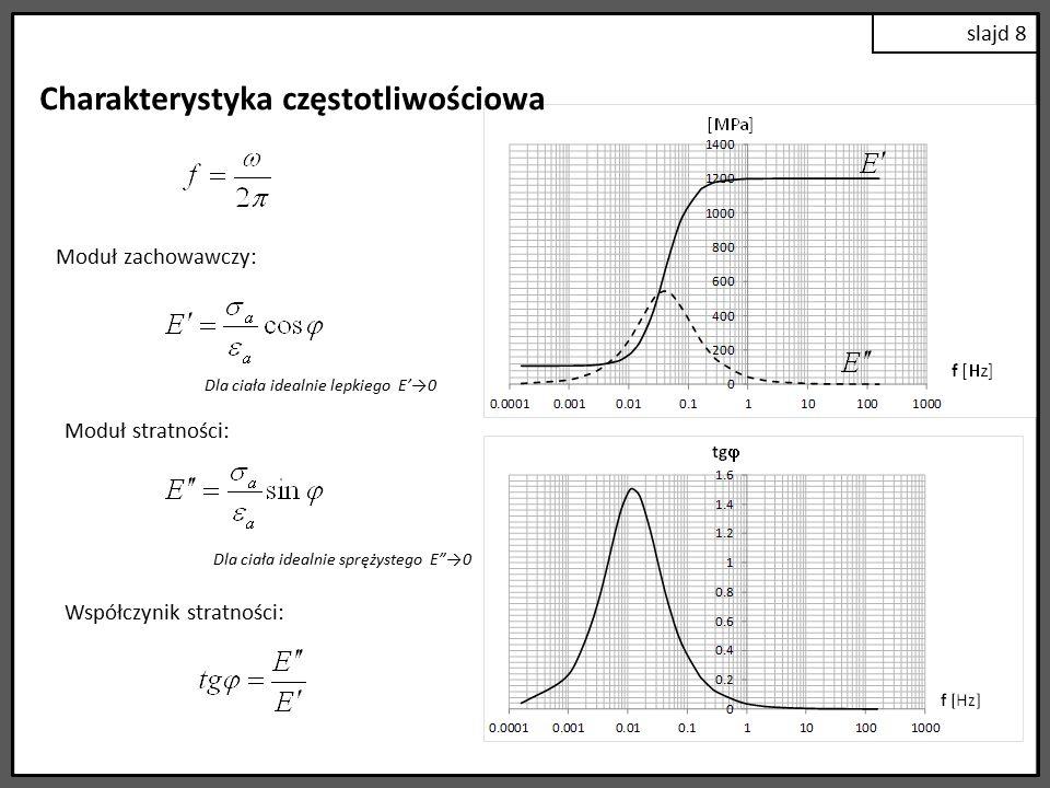 Charakterystyka częstotliwościowa