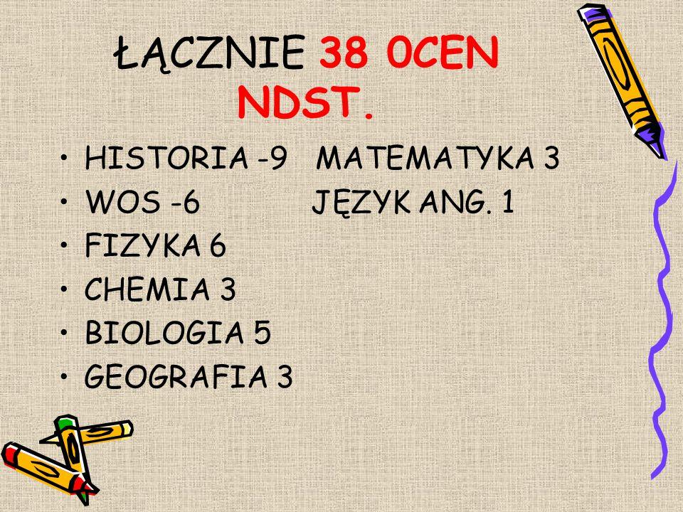 ŁĄCZNIE 38 0CEN NDST. HISTORIA -9 MATEMATYKA 3 WOS -6 JĘZYK ANG. 1