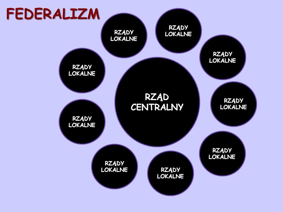 FEDERALIZM RZĄD CENTRALNY RZĄDY LOKALNE RZĄDY LOKALNE RZĄDY LOKALNE