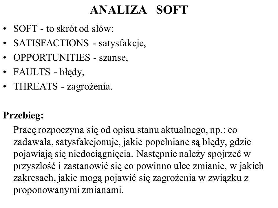 ANALIZA SOFT SOFT - to skrót od słów: SATISFACTIONS - satysfakcje,