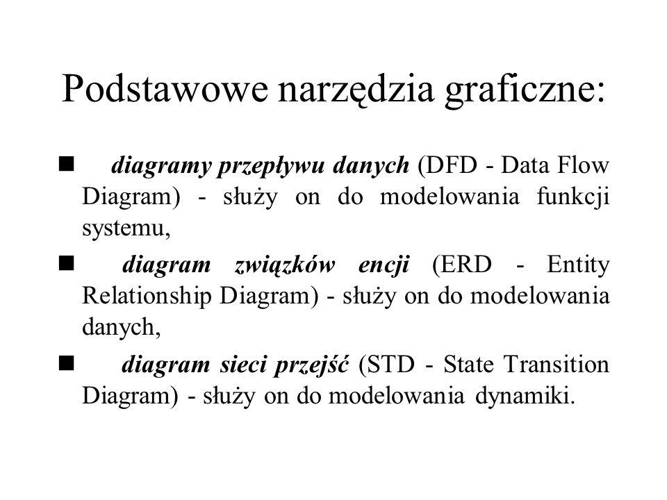 Podstawowe narzędzia graficzne: