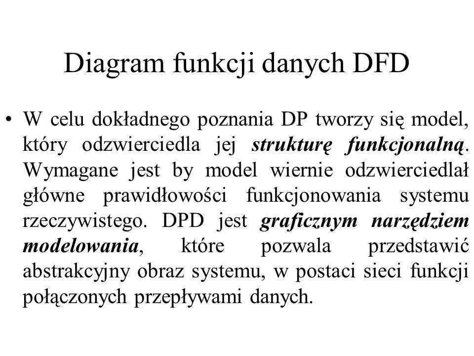 Diagram funkcji danych DFD