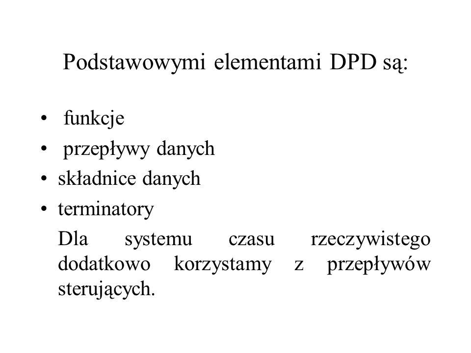 Podstawowymi elementami DPD są: