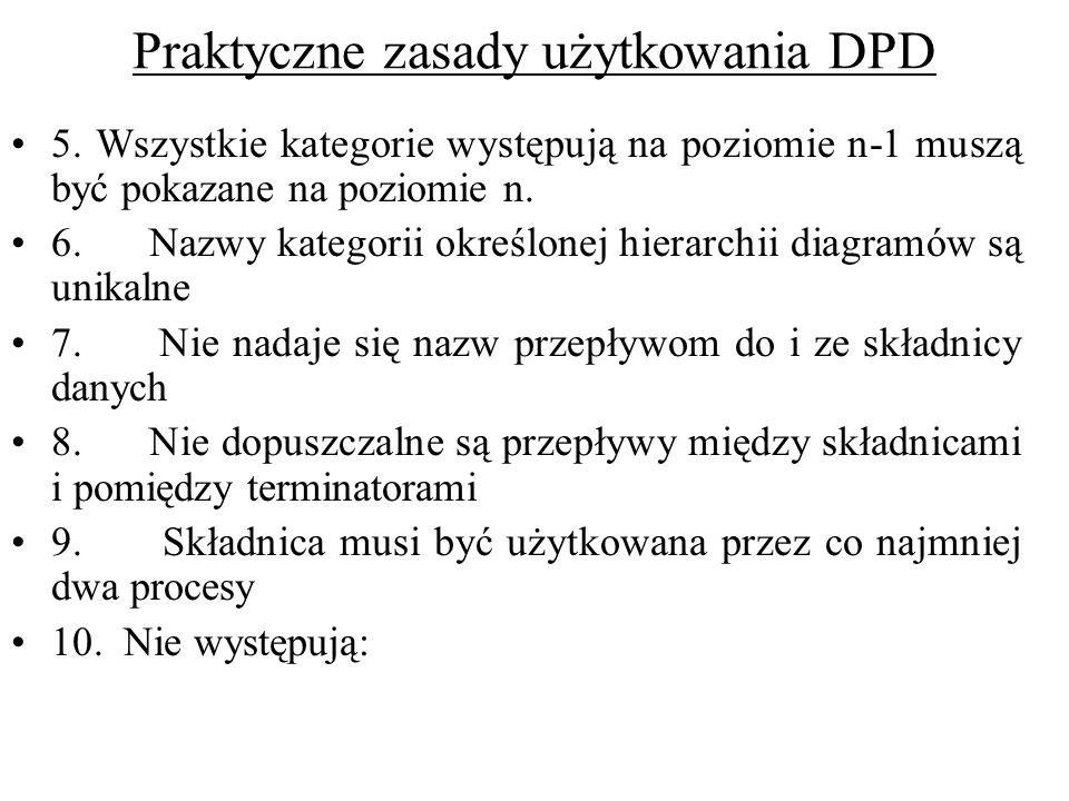 Praktyczne zasady użytkowania DPD