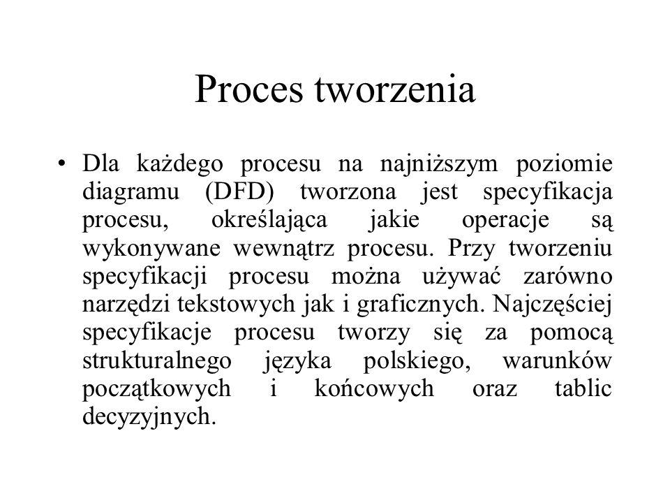 Proces tworzenia