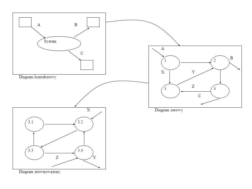 1 A B C Diagram zerowy 2 3 4 X Y Z System Diagram kontekstowy 3.1 Diagram zrównoważony 3.2 3.3 3.4