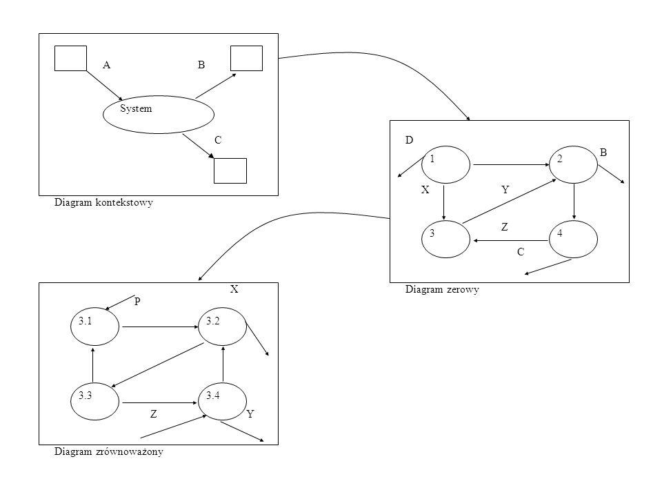 1 D. B. C. Diagram zerowy. 2. 3. 4. X. Y. Z. System. A. Diagram kontekstowy. 3.1. Diagram zrównoważony.