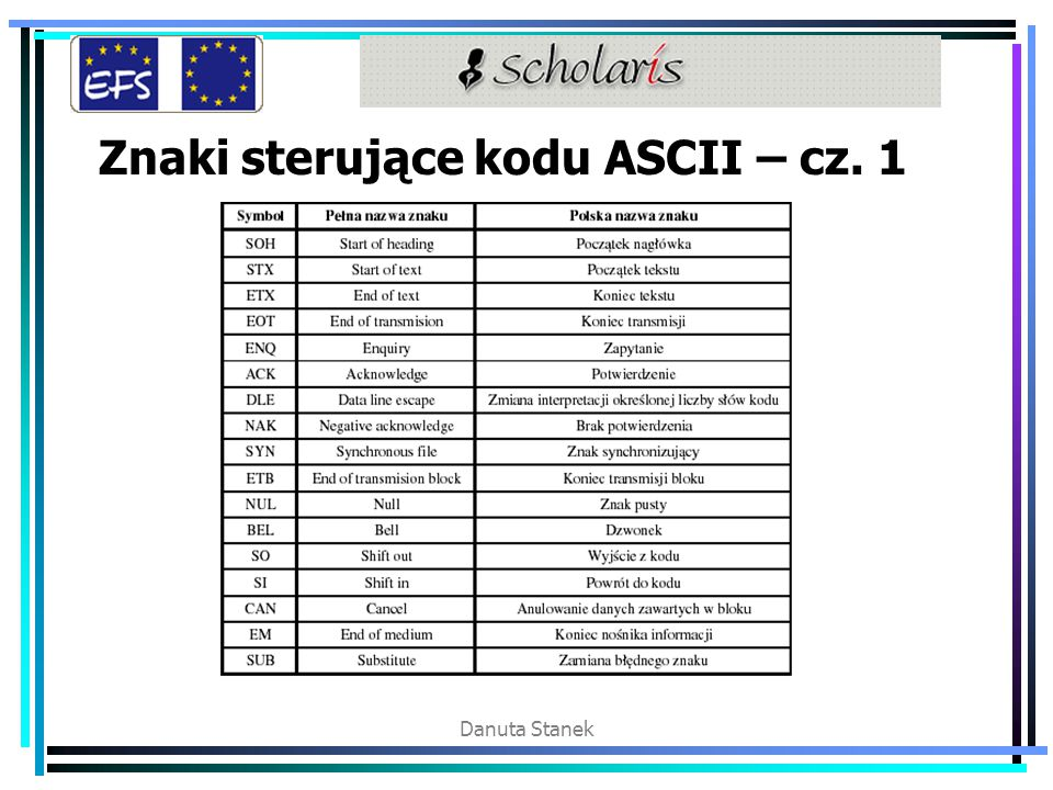 Znaki sterujące kodu ASCII – cz. 1
