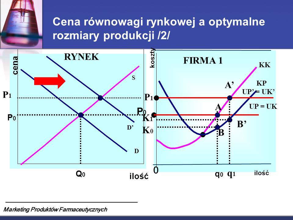 Cena równowagi rynkowej a optymalne rozmiary produkcji /2/
