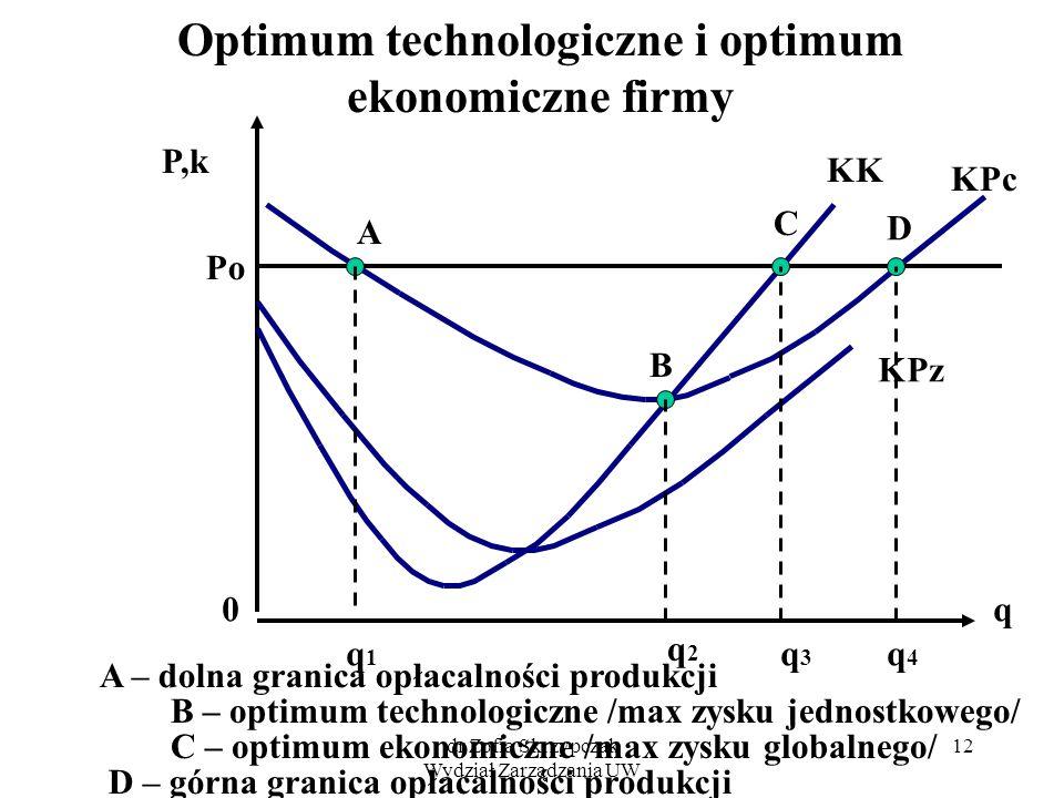Optimum technologiczne i optimum ekonomiczne firmy