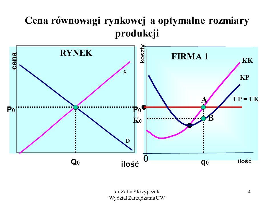 Cena równowagi rynkowej a optymalne rozmiary produkcji