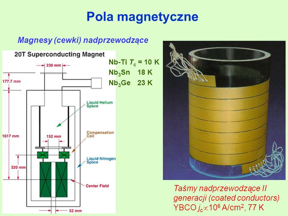 Pola magnetyczne Magnesy (cewki) nadprzewodzące