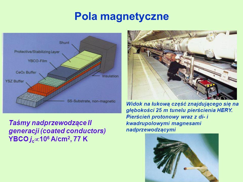Pola magnetyczne Taśmy nadprzewodzące II generacji (coated conductors)
