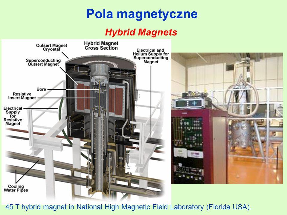 Pola magnetyczne Hybrid Magnets