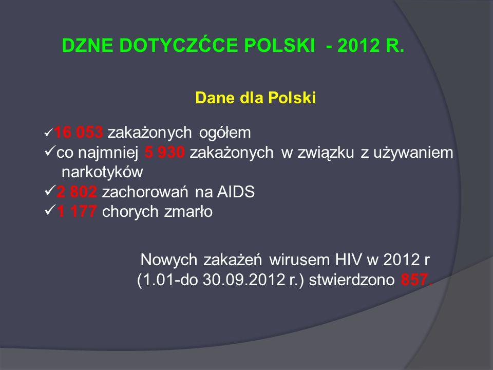 DZNE DOTYCZĆCE POLSKI - 2012 R.
