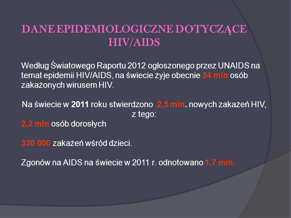 DANE EPIDEMIOLOGICZNE DOTYCZĄCE HIV/AIDS