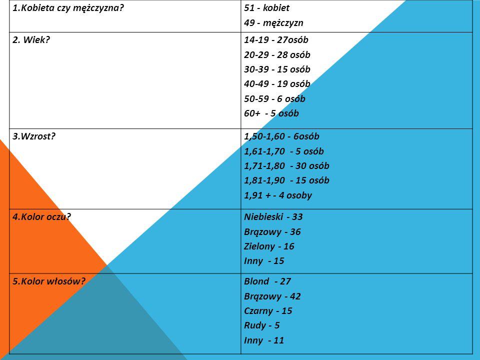 1.Kobieta czy mężczyzna 51 - kobiet. 49 - mężczyzn. 2. Wiek 14-19 - 27osób. 20-29 - 28 osób. 30-39 - 15 osób.